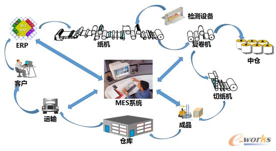 图2 金桂MES系统模型