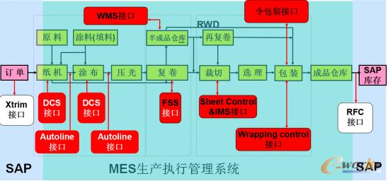 图4 MES系统与纸机各系统的接口