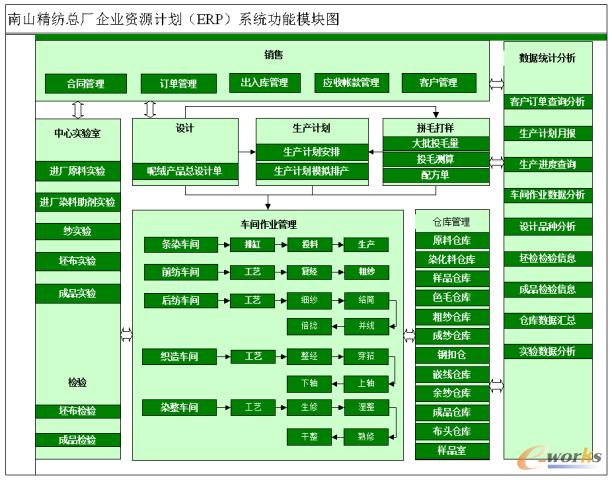 图2 ERP系统功能模块