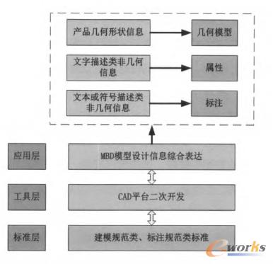 图1 基于MBD的设计工艺信息综合表达
