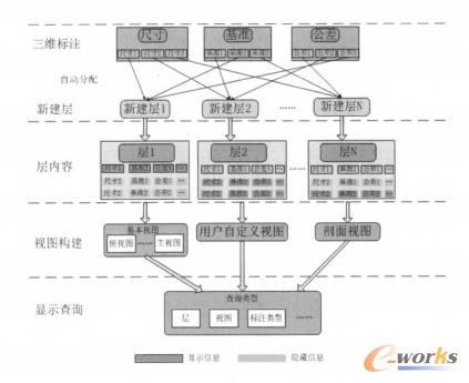 图2 标注显示控制模块逻辑示意图