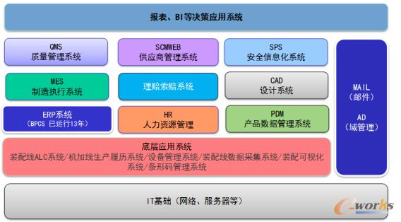 图2 航天三菱公司的信息架构