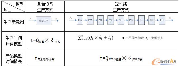 """""""单台设备""""与""""流水线""""生产方式的主要计算模型对比"""