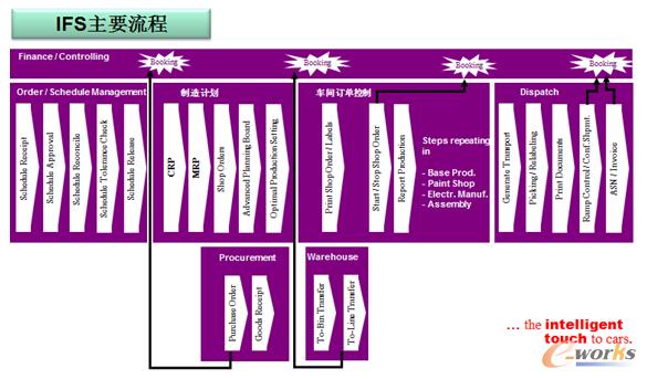 ERP系统主要业务流程
