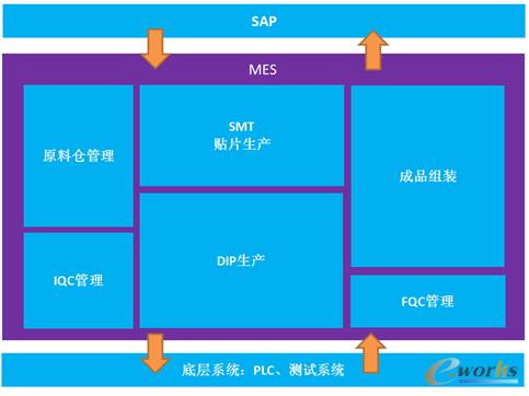 MES项目业务覆盖范围