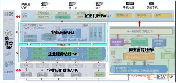 项目技术架构