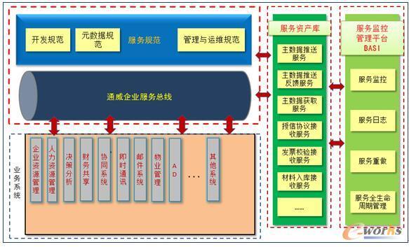 项目服务总线规划