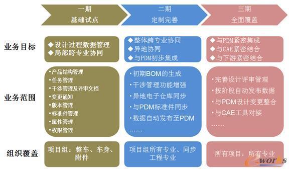 图2 协同设计项目规划