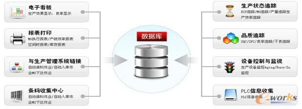 系统应用框架