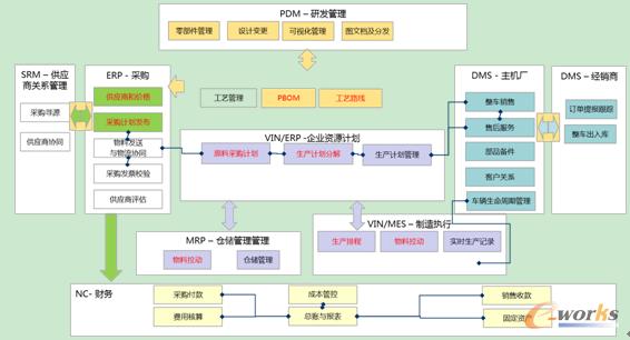 智能化工厂应用系统集成图