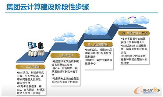 集团云计算建设阶段性步骤