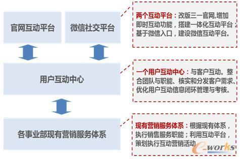 图2 三一的O2O电商运营模式