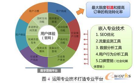 图4 运用专业技术打造专业平台