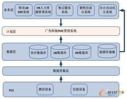 广为信息系统架构