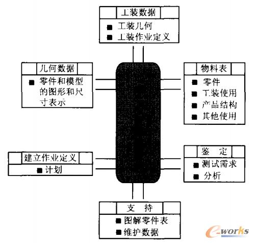图1 单一产品数据源数据库的各种应用图