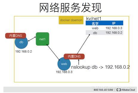 docker網絡深度解讀