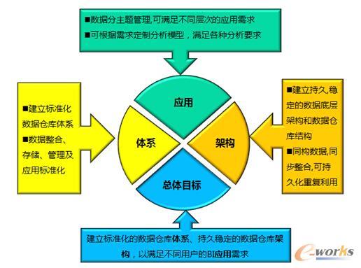 数据仓库建设目标