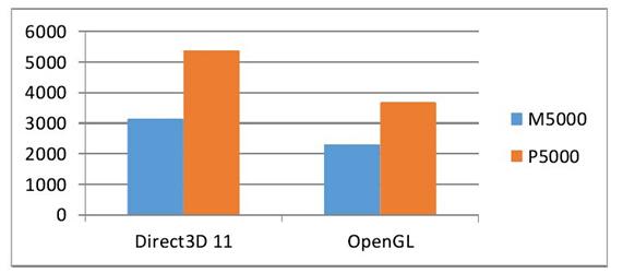 两款显卡分别在Direct3D 11和OpenGL上性能对比