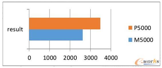 LuxMark测试结果对比