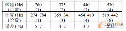 表1 试验与计算模态频率比较