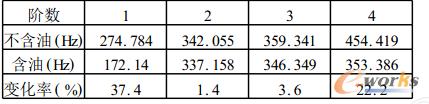 表2 含油与不含油的模态频率比较