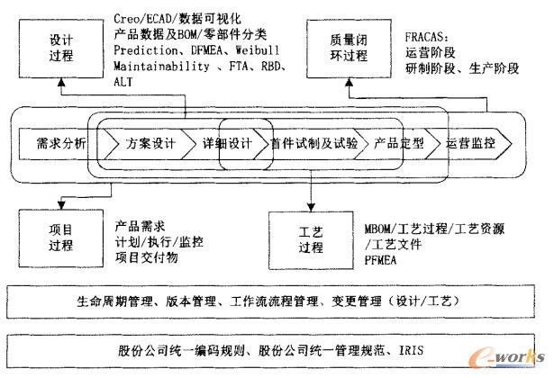 图1 PLM项目总体规划