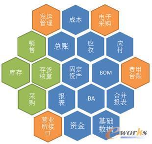 汇源集团ERP项目模块