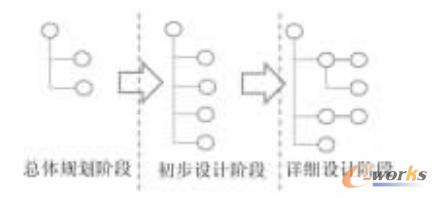 图1 WBS在不同阶段下的变化
