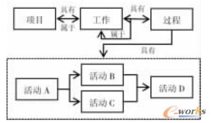 图2 项目一过程模型