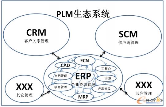 图1 PLM生态系统
