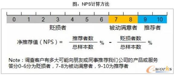 NPS计算方法