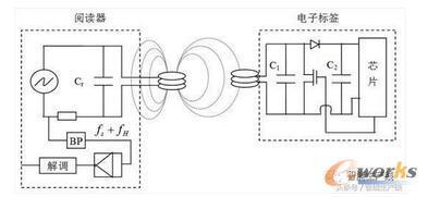 每日课堂-射频识别技术RFID