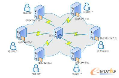 主流云计算技术平台总体架构如下:
