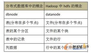 Hadoop 中的 hdfs 和分布式数据库的对比