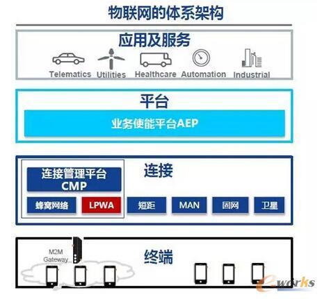 物联网连接管理平台所属物联网层级示意