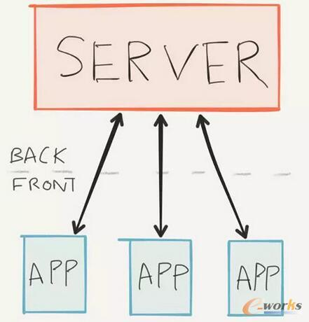 这就是后端,服务器!
