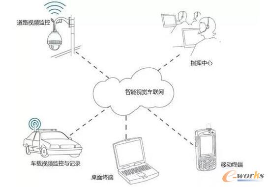 车联网在智慧城市中的应用现状