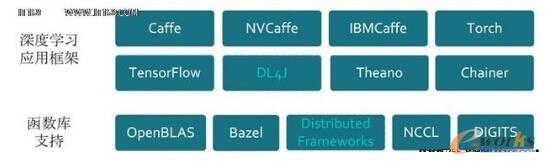 PowerAI深度学习应用框架及函数库支持