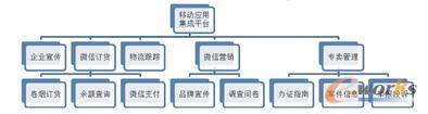 烟草移动应用集成平台架构设计