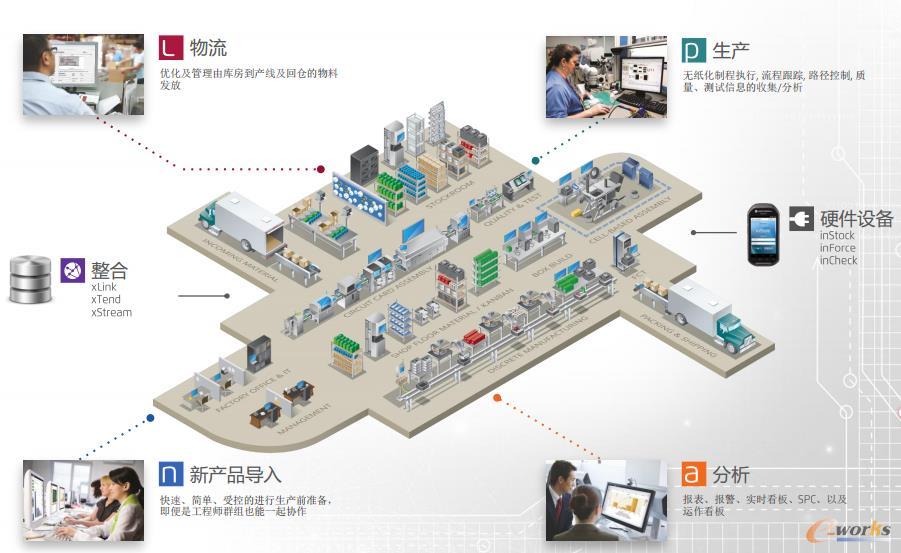爱捷仕FactoryLogix®<智能工厂>解决方案