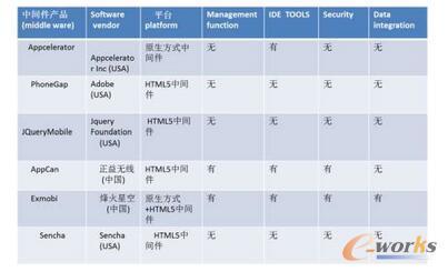 各平台开发性能比较(www.yidongbua.com)
