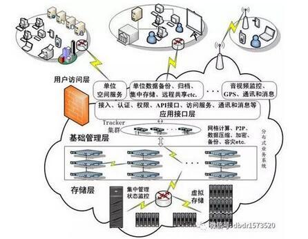 如何设计企业云存储架构
