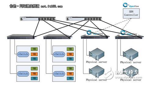 SDN交换机在不同场景的云计算网络作用解析
