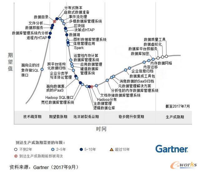 2017年数据管理技术成熟度曲线