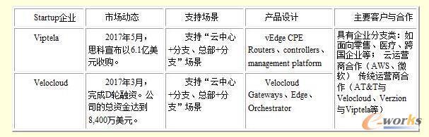 SD-WAN和云专线解析