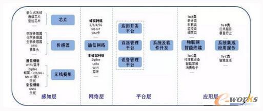 物联网产业链构成