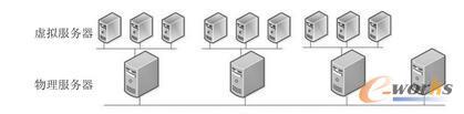 服务器虚拟化