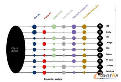 Gigaom研究:细分市场路线图