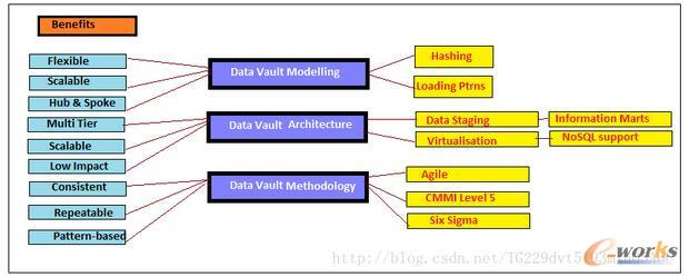 Data Vault 建模 + 架构 + 为上述挑战提供解决方案