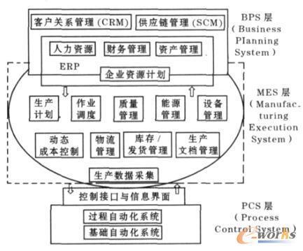 酒钢MES体系结构